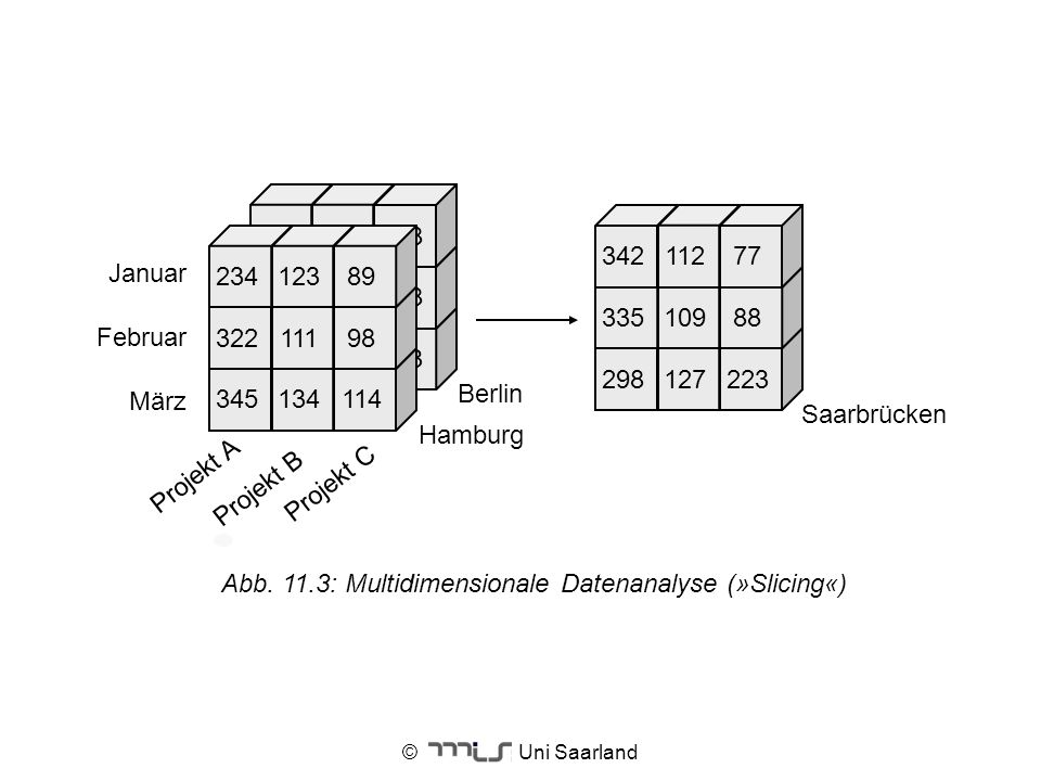 Abb. 11.3: Multidimensionale Datenanalyse (»Slicing«)