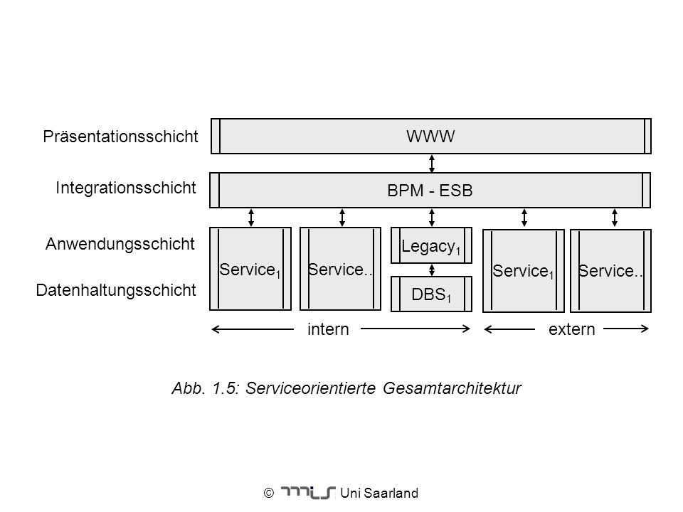 Datenhaltungsschicht Service1 Integrationsschicht Präsentationsschicht