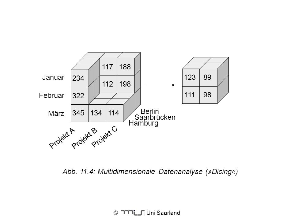 Abb. 11.4: Multidimensionale Datenanalyse (»Dicing«)