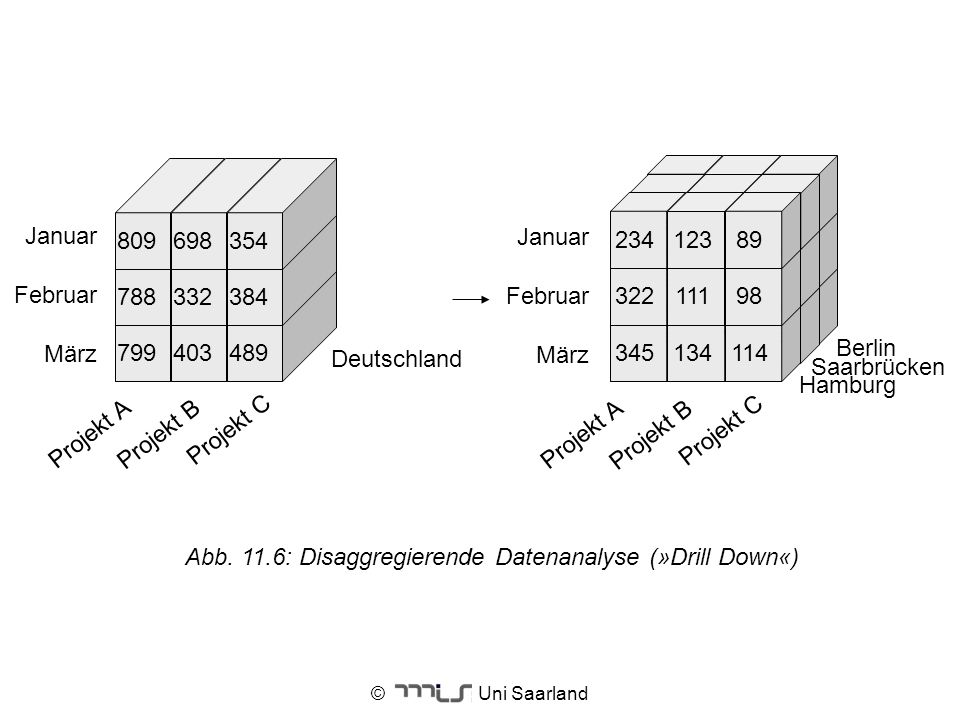 Abb. 11.6: Disaggregierende Datenanalyse (»Drill Down«)