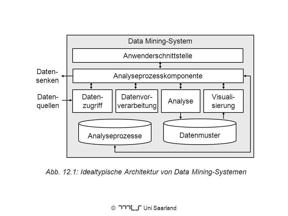 Datenvor- verarbeitung Analyse Visuali- sierung Anwenderschnittstelle