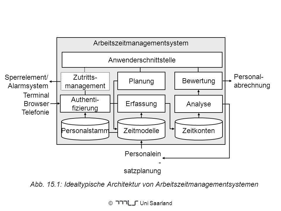 Arbeitszeitmanagementsystem