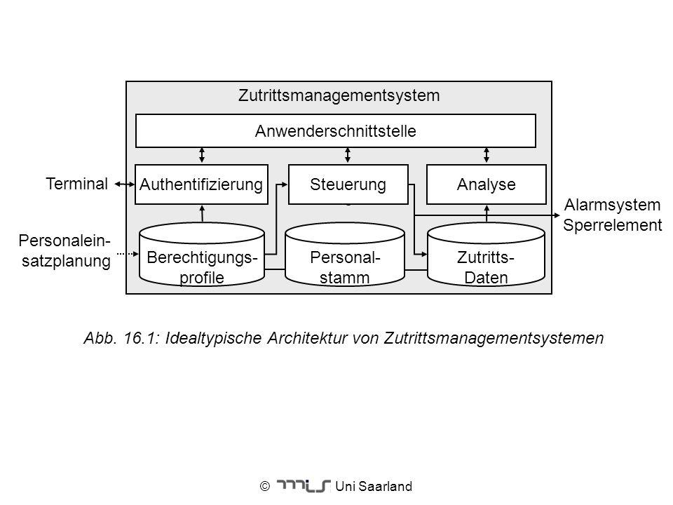 Zutrittsmanagementsystem