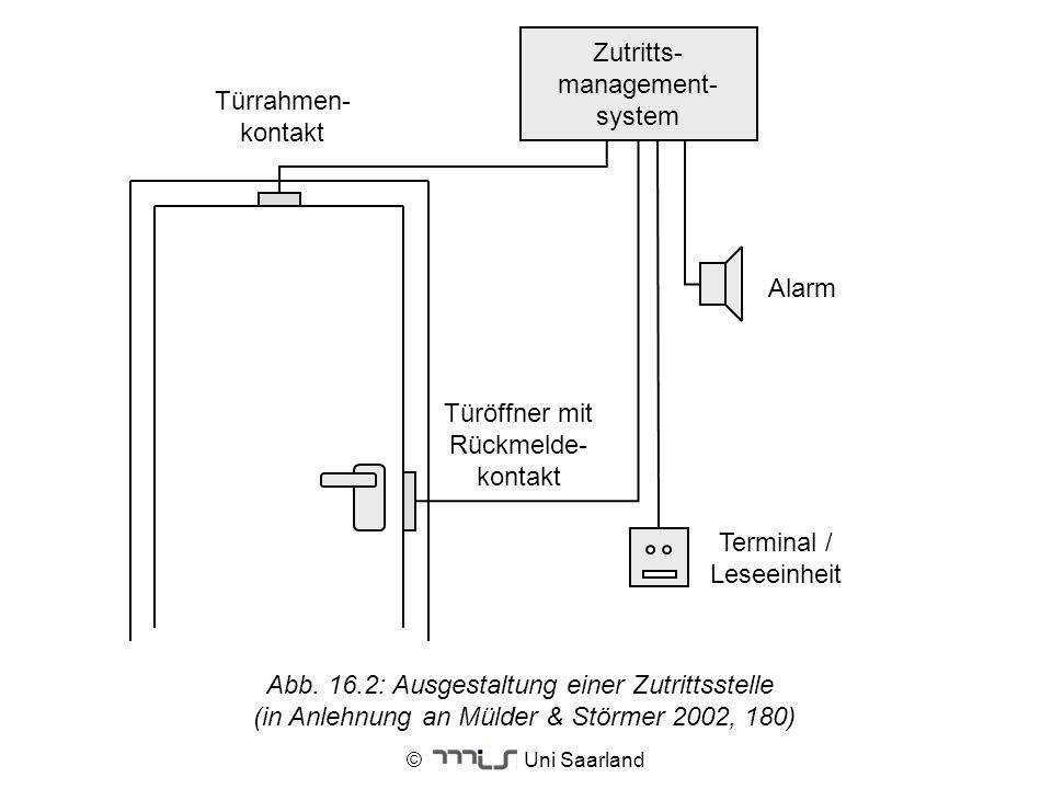 Terminal / Leseeinheit Alarm