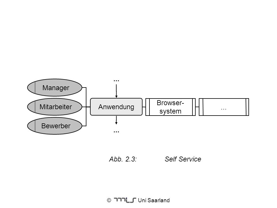 ... Manager Browser- Mitarbeiter Anwendung system Bewerber