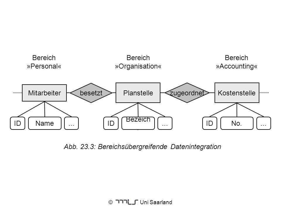 Abb. 23.3: Bereichsübergreifende Datenintegration