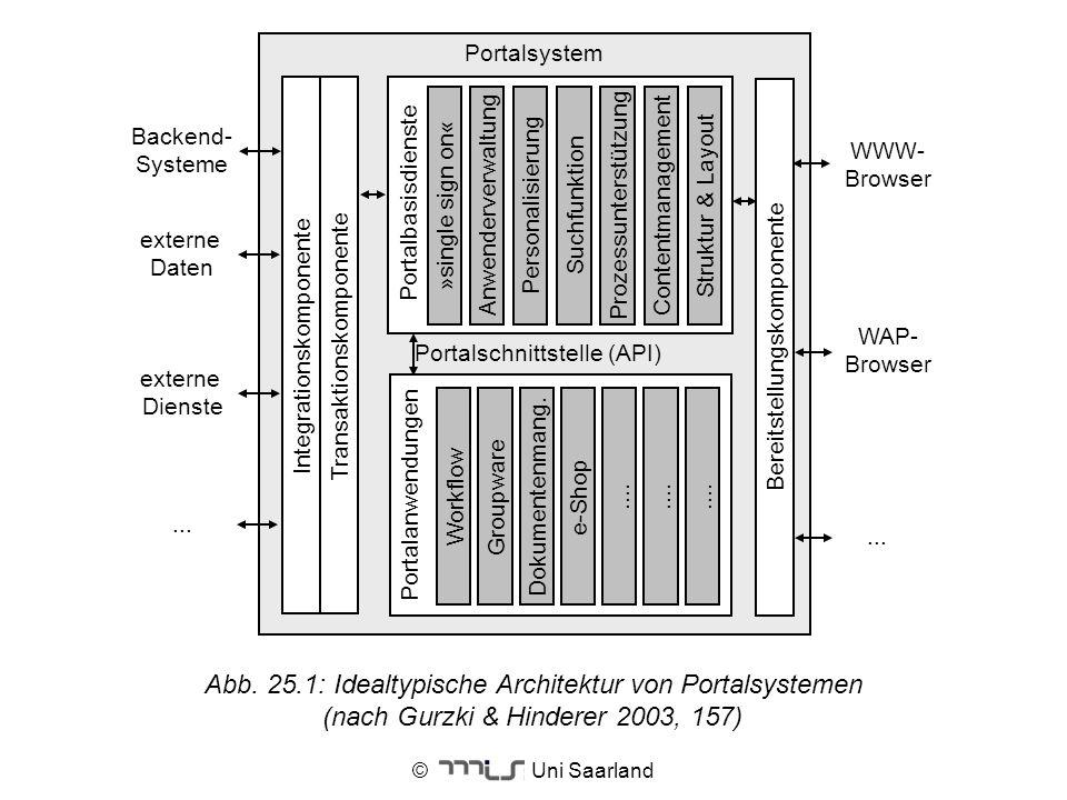 Backend- Systeme externe Daten. WWW- Browser. WAP- Browser. Portalsystem. Transaktionskomponente.