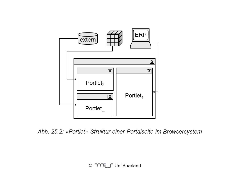 Abb. 25.2: »Portlet«-Struktur einer Portalseite im Browsersystem