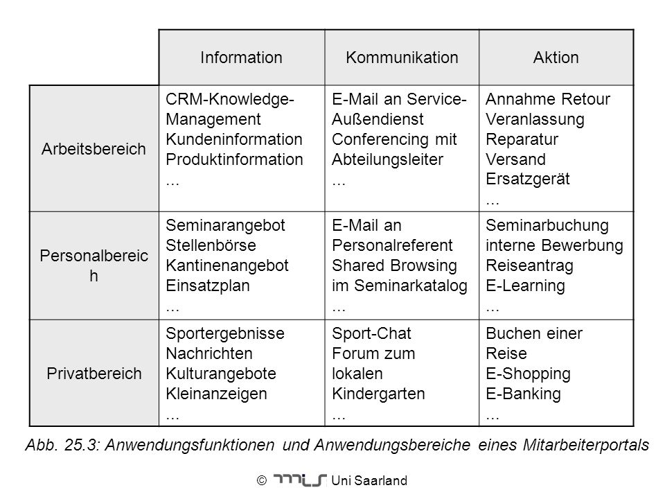 CRM-Knowledge-Management Kundeninformation Produktinformation ...