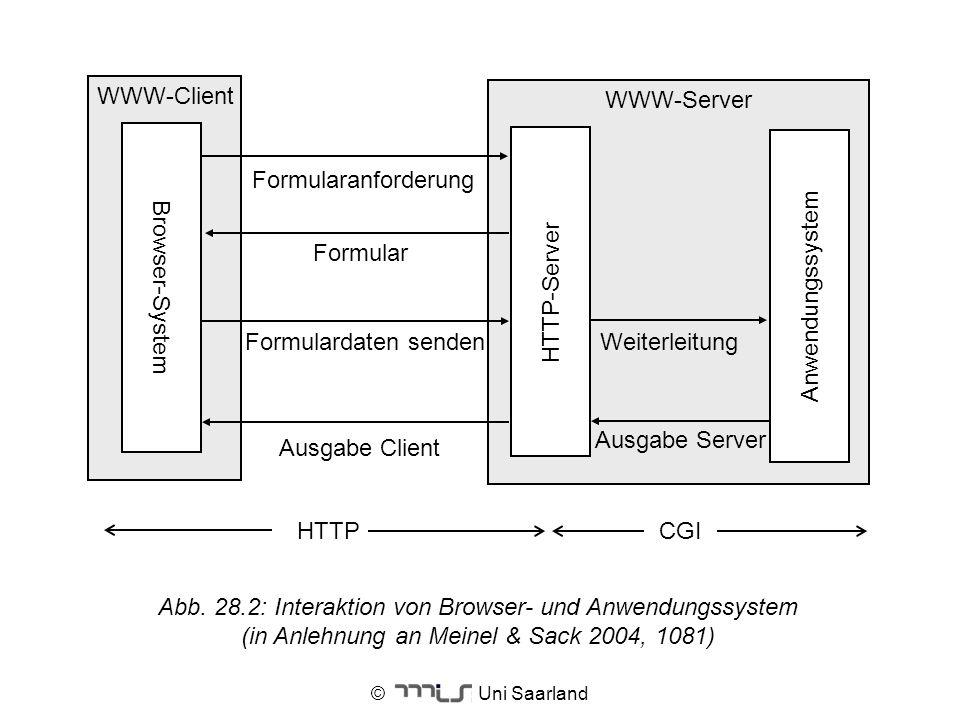 WWW-Client WWW-Server Formularanforderung Formular Anwendungssystem