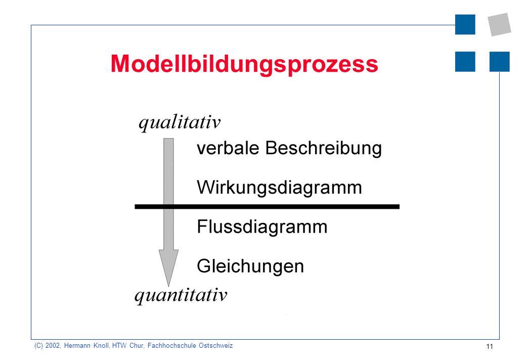 Modellbildungsprozess