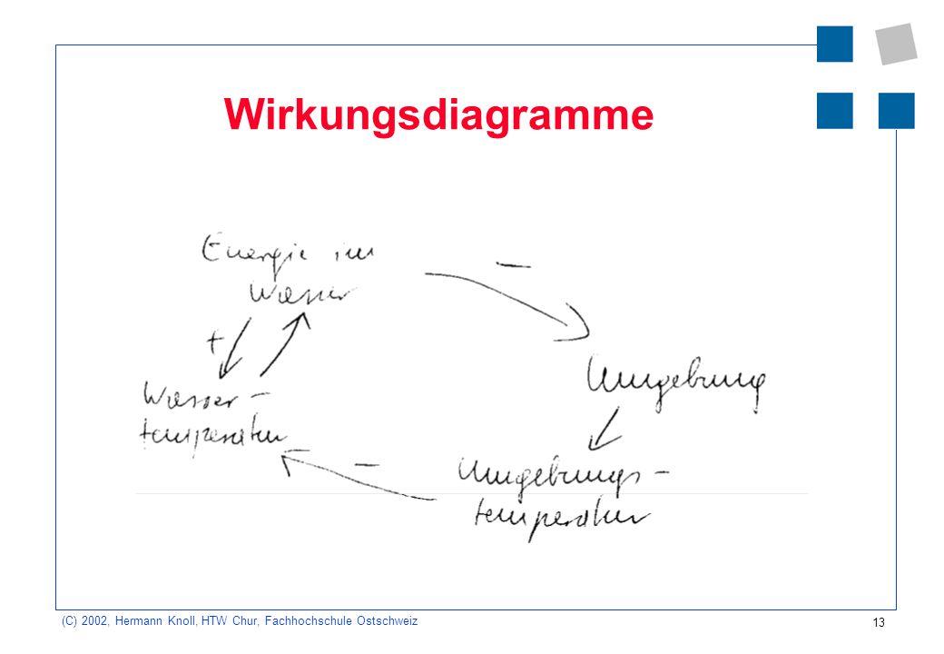 Wirkungsdiagramme