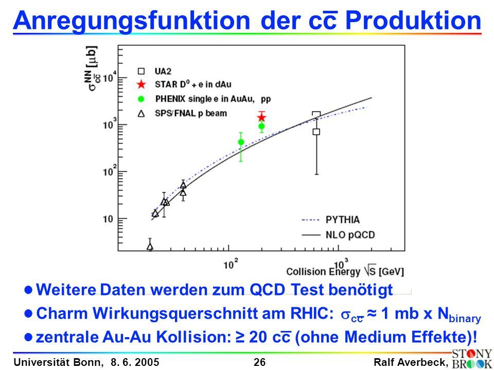 Anregungsfunktion der cc Produktion