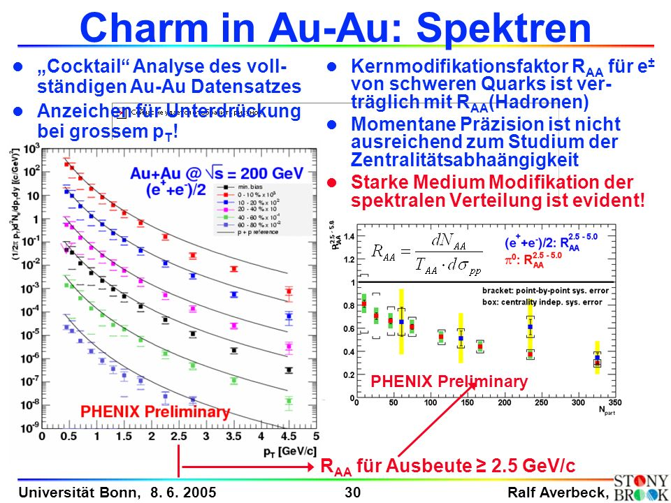 Charm in Au-Au: Spektren
