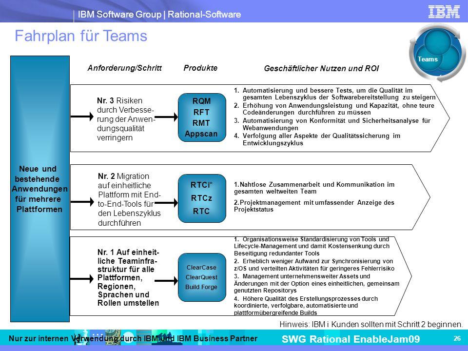 für mehrere Plattformen Geschäftlicher Nutzen und ROI