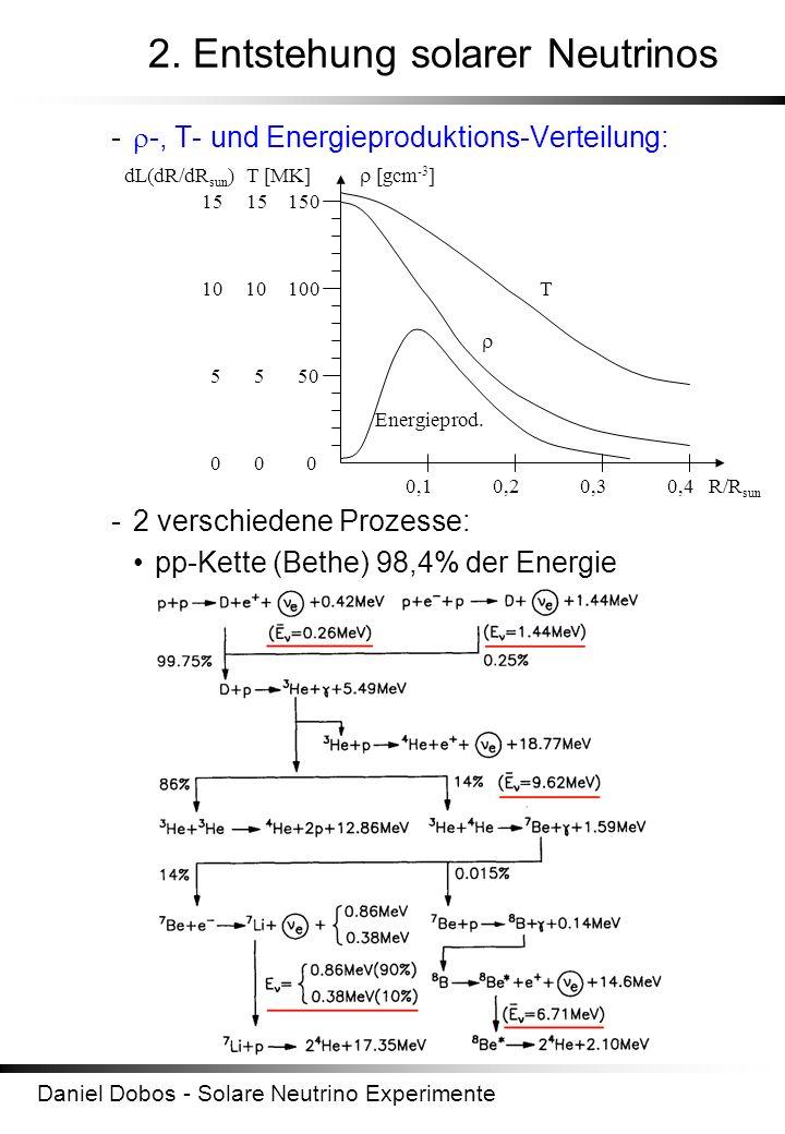 2. Entstehung solarer Neutrinos