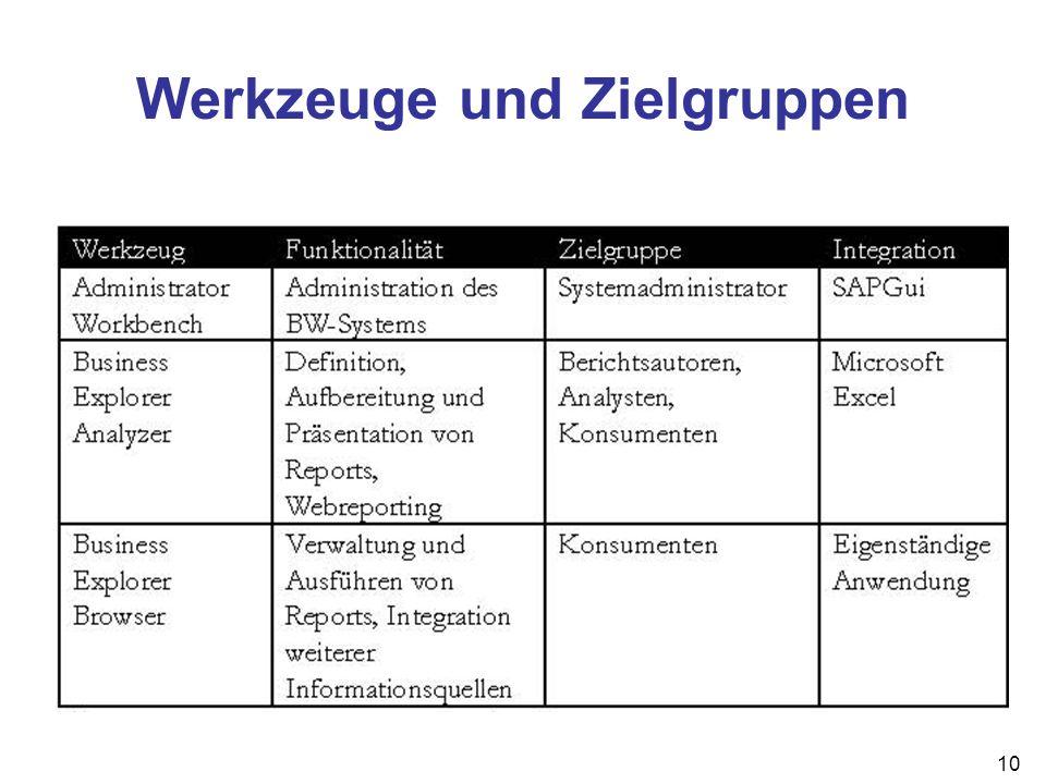Werkzeuge und Zielgruppen