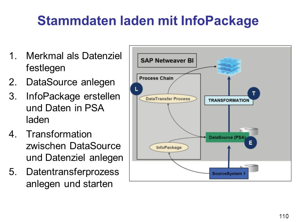 Stammdaten laden mit InfoPackage