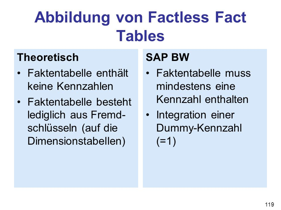 Abbildung von Factless Fact Tables