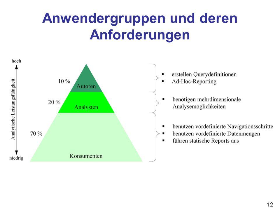 Anwendergruppen und deren Anforderungen