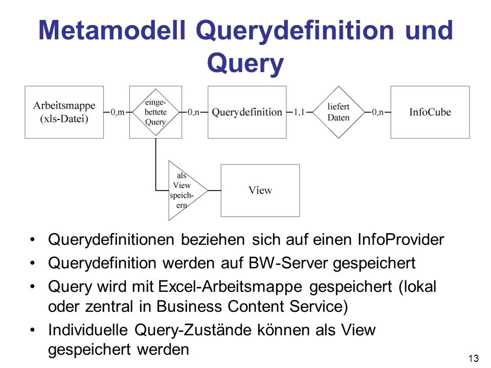 Metamodell Querydefinition und Query