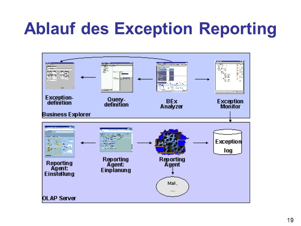 Ablauf des Exception Reporting