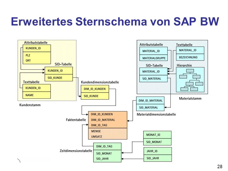 Erweitertes Sternschema von SAP BW