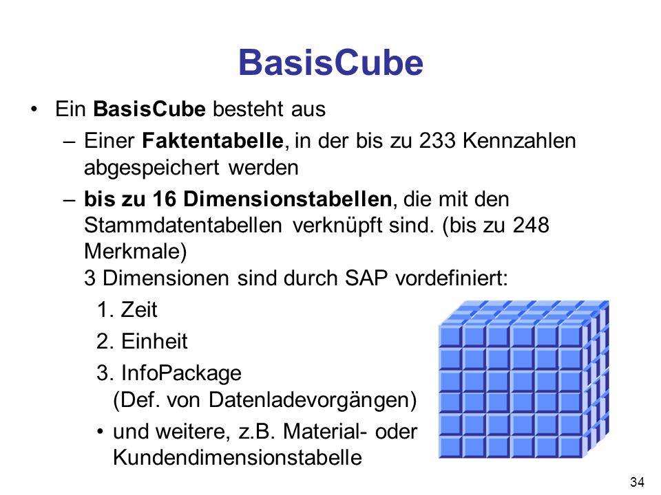 BasisCube Ein BasisCube besteht aus