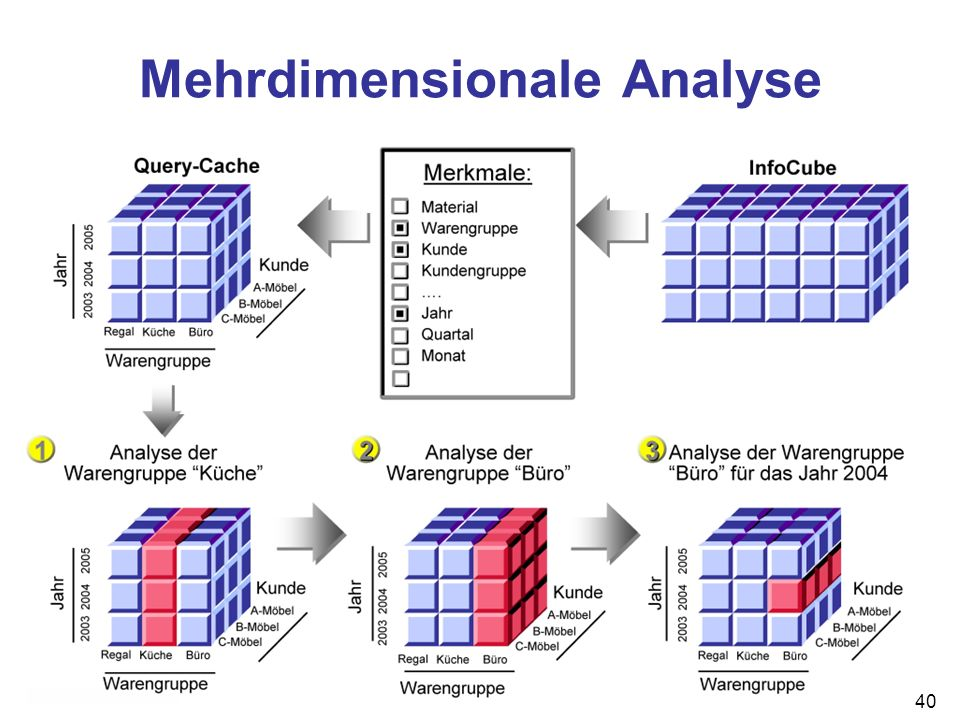 Mehrdimensionale Analyse