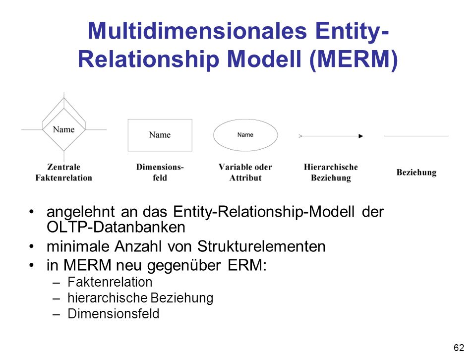 Multidimensionales Entity-Relationship Modell (MERM)