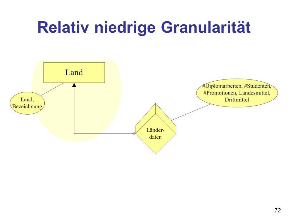 Relativ niedrige Granularität