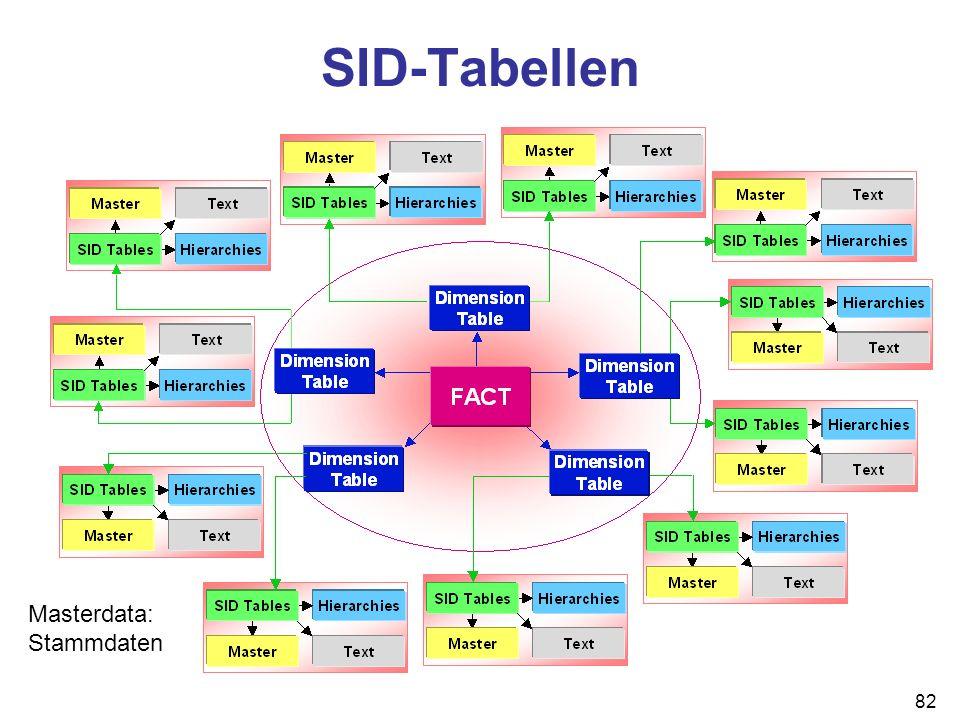 SID-Tabellen Masterdata: Stammdaten