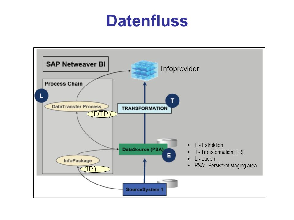 Datenfluss Infoprovider (DTP) (IP) E:- Extraktion