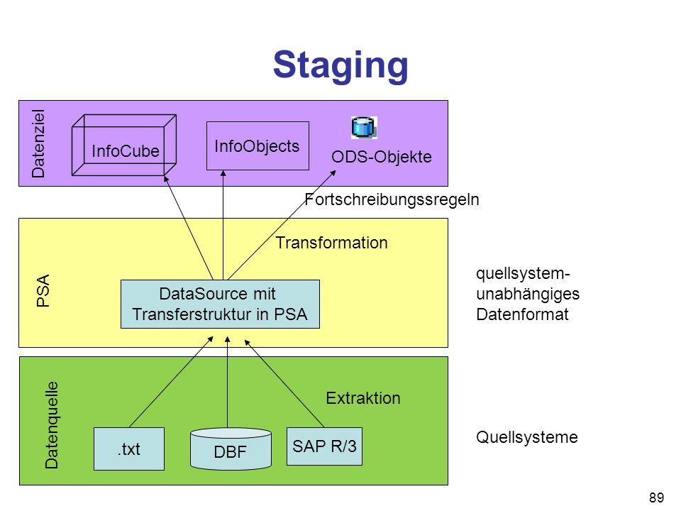 Transferstruktur in PSA