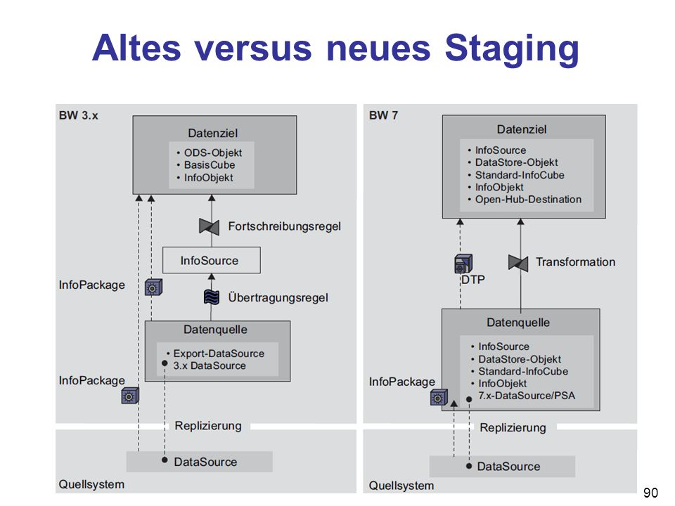 Altes versus neues Staging