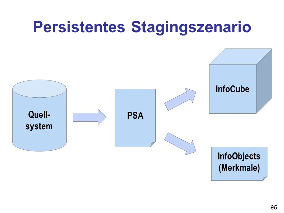Persistentes Stagingszenario