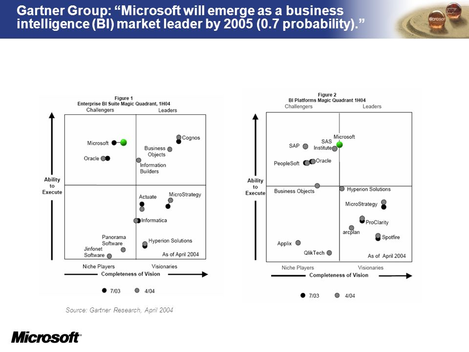 Source: Gartner Research, April 2004