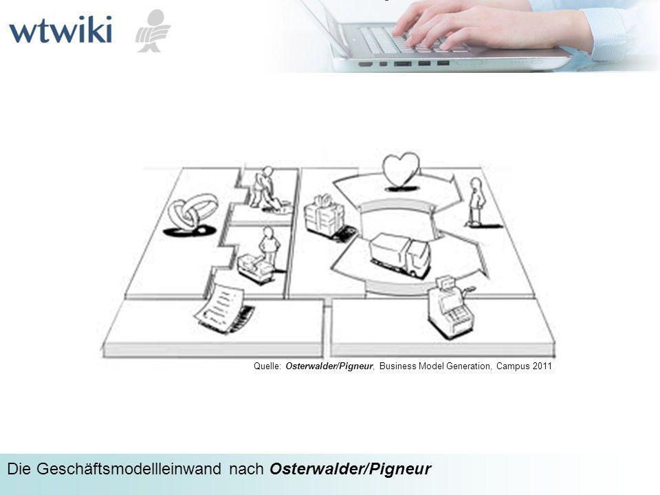 wtwiki Die Geschäftsmodellleinwand nach Osterwalder/Pigneur