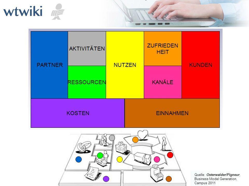 Quelle: Osterwalder/Pigneur, Business Model Generation, Campus 2011