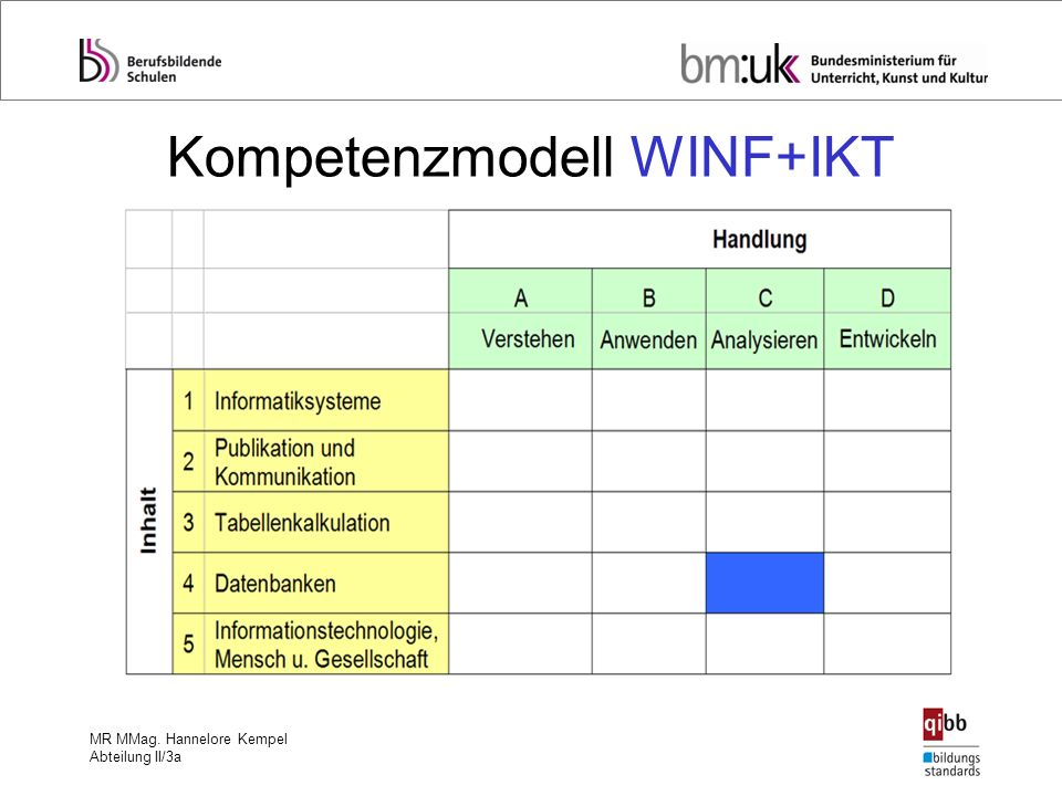 Kompetenzmodell WINF+IKT