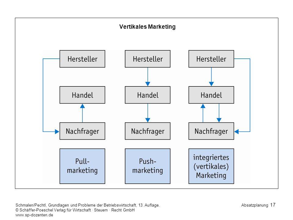 Vertikales Marketing Schmalen/Pechtl, Grundlagen und Probleme der Betriebswirtschaft, 13. Auflage.