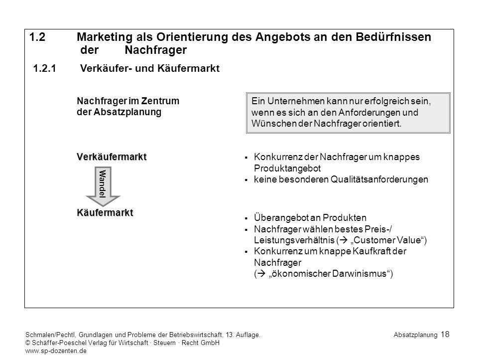 1. 2. Marketing als Orientierung des Angebots an den Bedürfnissen. der