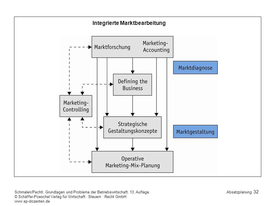 Integrierte Marktbearbeitung