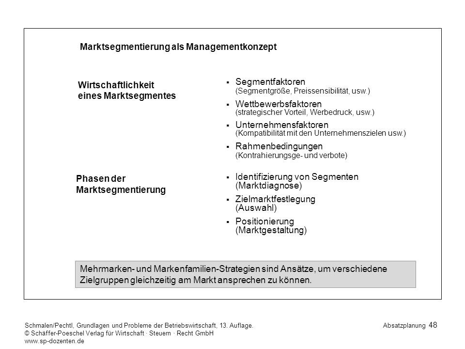 Marktsegmentierung als Managementkonzept