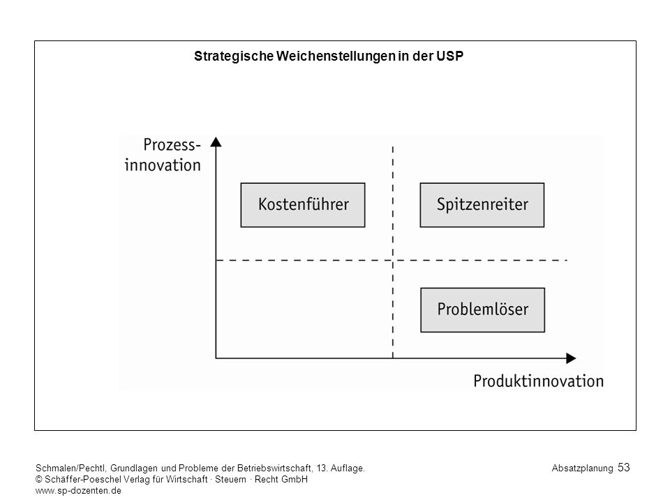 Strategische Weichenstellungen in der USP