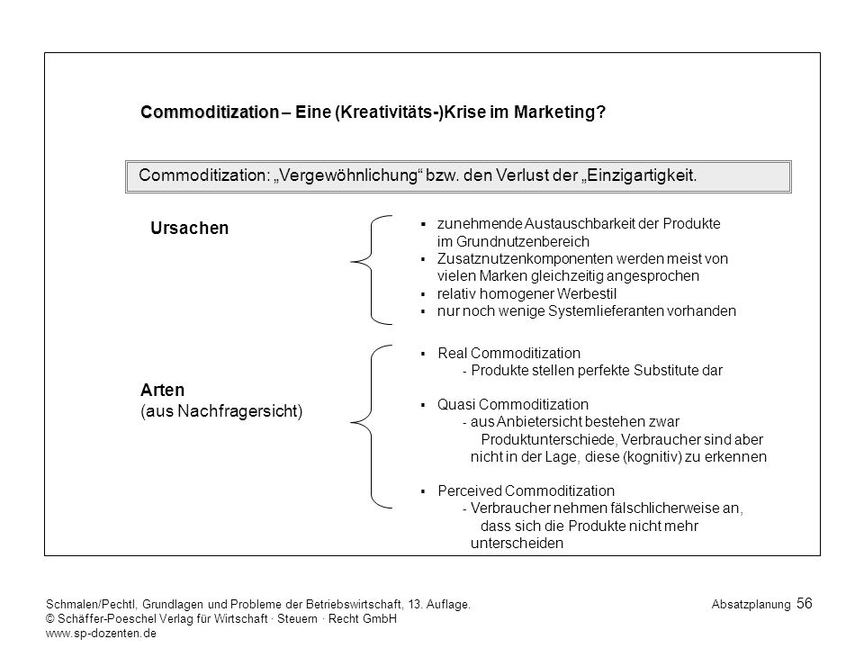 Arten Commoditization – Eine (Kreativitäts-)Krise im Marketing