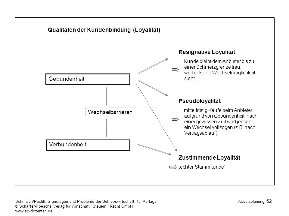 Qualitäten der Kundenbindung (Loyalität)