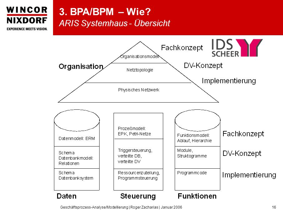 3. BPA/BPM – Wie ARIS Systemhaus - Übersicht
