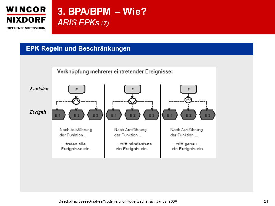 3. BPA/BPM – Wie ARIS EPKs (7)