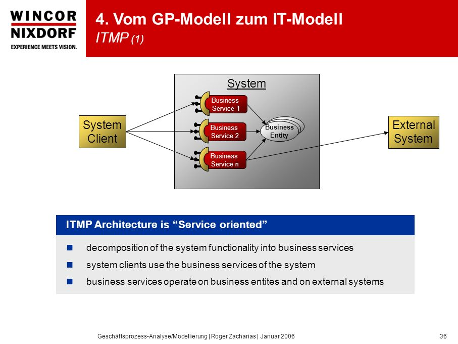 4. Vom GP-Modell zum IT-Modell ITMP (1)